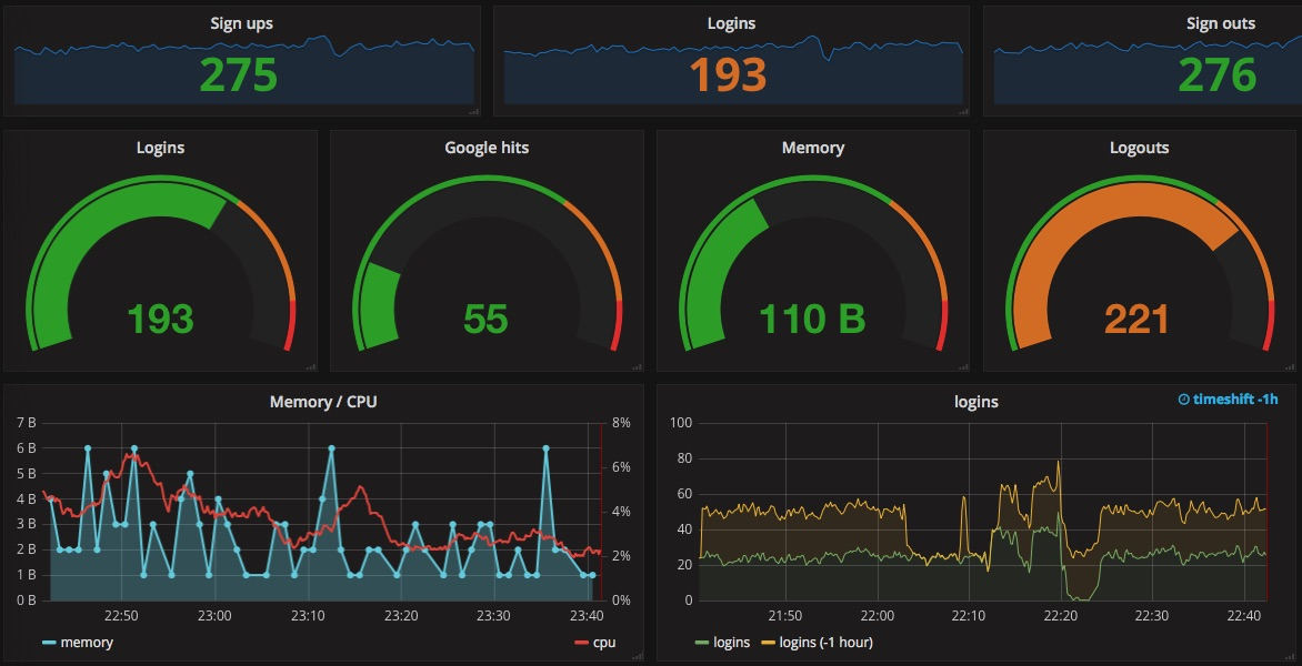 Building dashboards with Grafana - Dots and Brackets: Code Blog