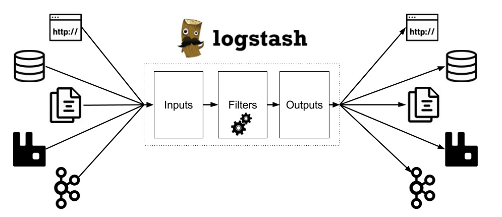 Processing logs with Logstash - Dots and Brackets: Code Blog