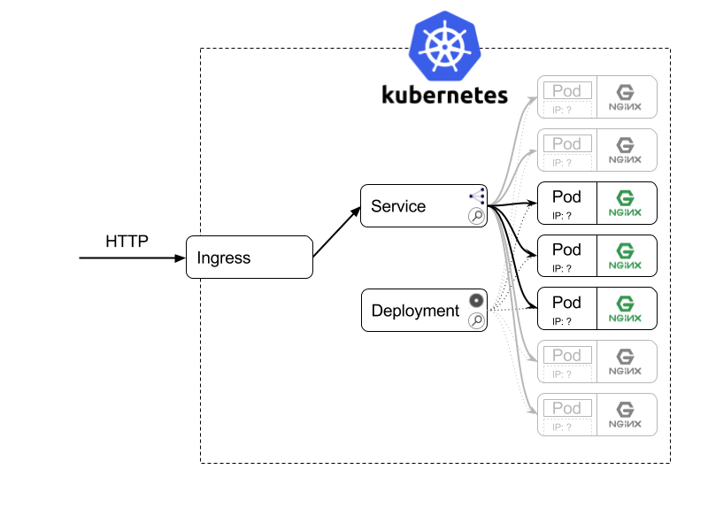 Dissecting Kubernetes example - Dots and Brackets: Code Blog