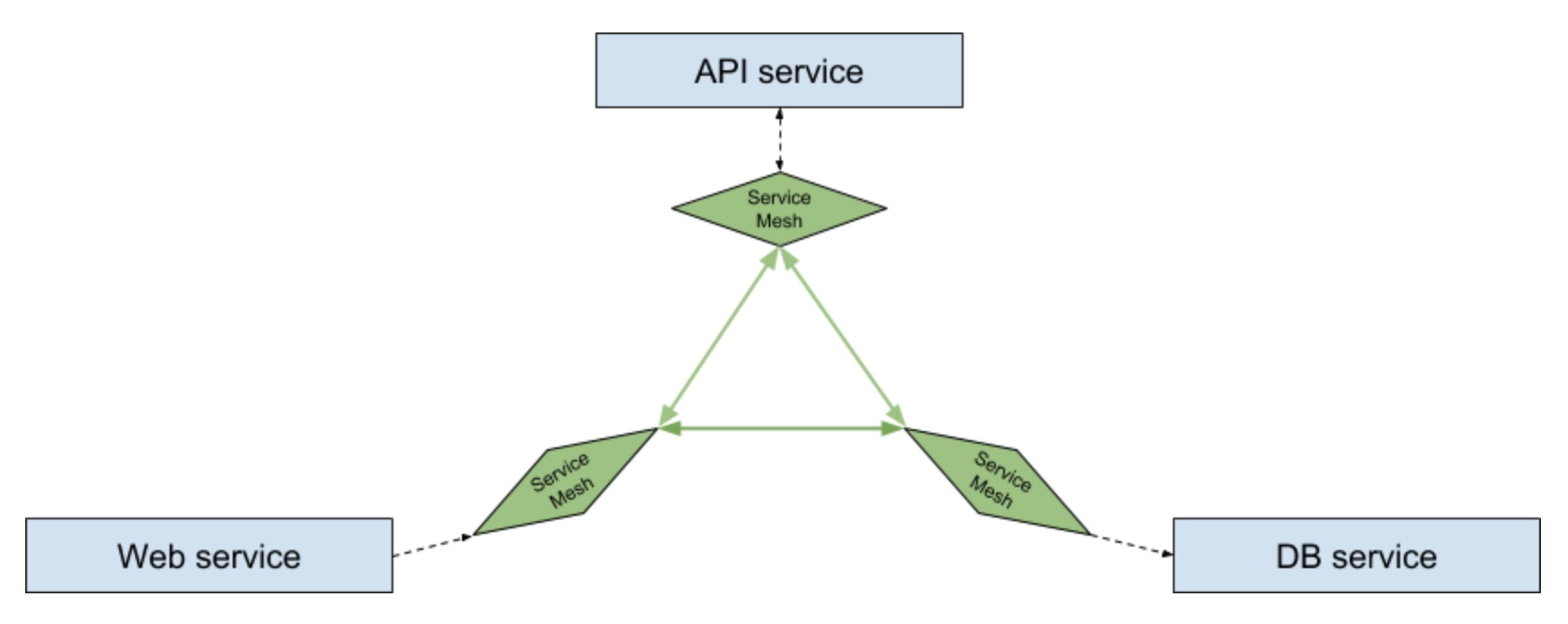 Playing with a service mesh - Dots and Brackets: Code Blog